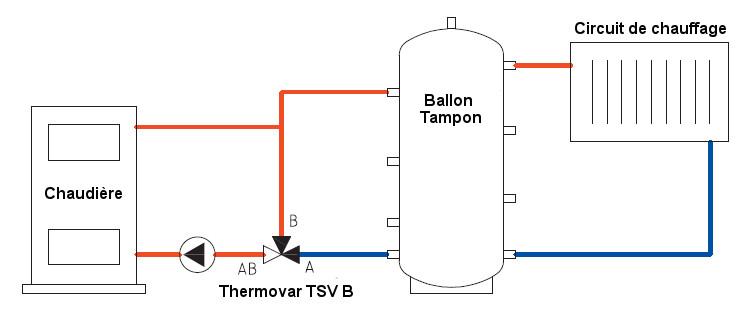 actualit et nouveaut s le nouveau thermovar tsv3b avec by pass d quilibrage automatique. Black Bedroom Furniture Sets. Home Design Ideas