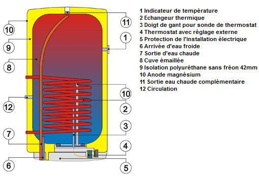 ballon d 39 eau chaude simple changeur drazice okc 125. Black Bedroom Furniture Sets. Home Design Ideas