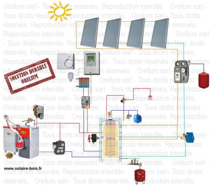 chauffage solaire thermique orelium ktp pellet duoe2 sol4 solaire. Black Bedroom Furniture Sets. Home Design Ideas