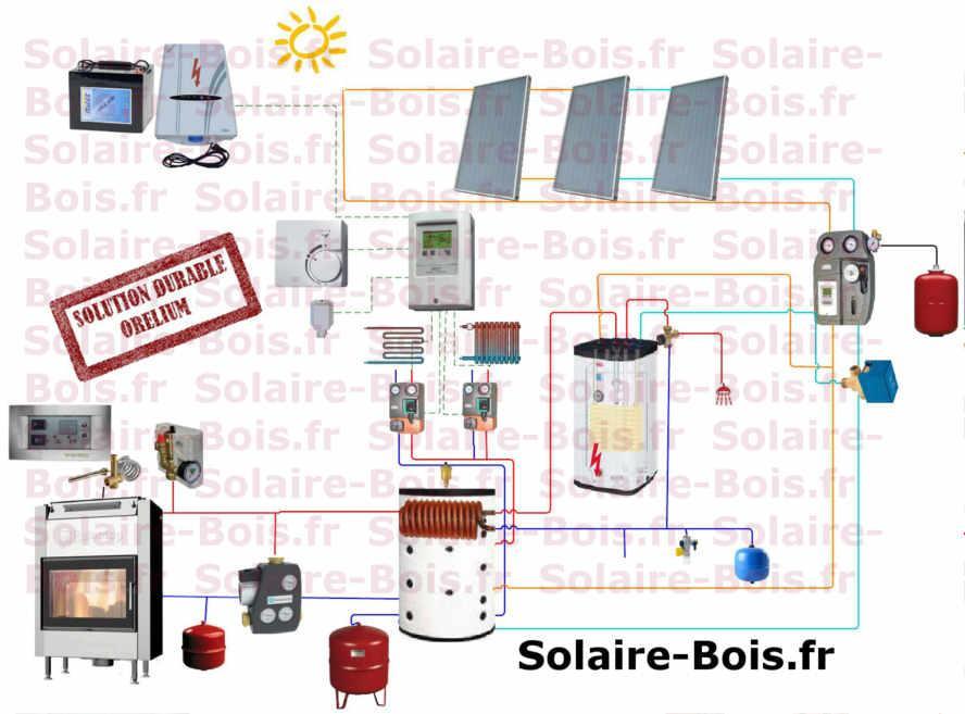 chauffage solaire bois kit solaire bois combin. Black Bedroom Furniture Sets. Home Design Ideas
