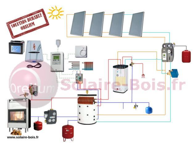 chauffage solaire bois kit solaire bois combin solaire bois solaire. Black Bedroom Furniture Sets. Home Design Ideas