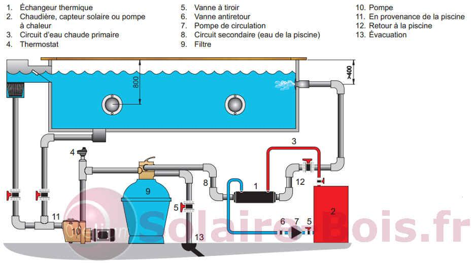 Pahlen hi flow titanium 28 solaire for Chauffage bois pour piscine