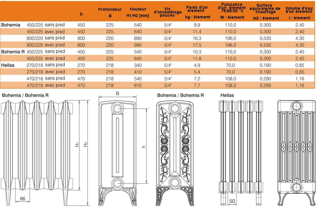 radiateur en fonte viadrus bohemia solaire. Black Bedroom Furniture Sets. Home Design Ideas